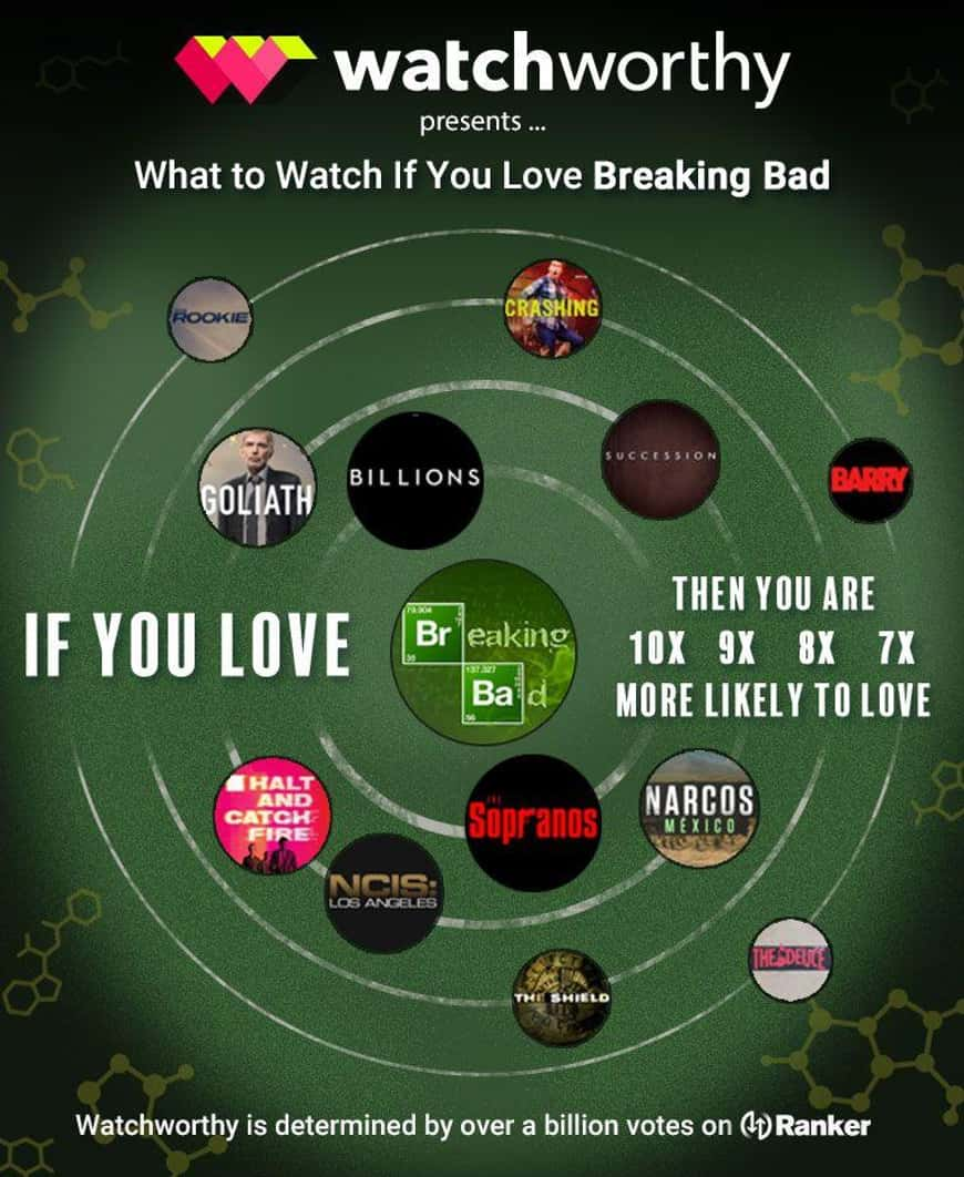 What to Watch If You Love Breaking Bad - The Infographic image