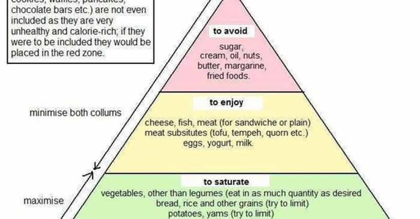 Food List Neck Cancer