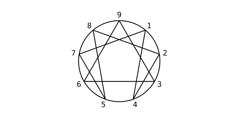 The Mystic Origins Of The Enneagram Personality Test