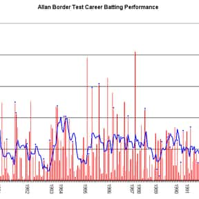 Allan Border is listed (or ranked) 1 on the list Famous Male Athletes from Australia