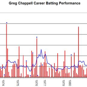 Greg Chappell is listed (or ranked) 25 on the list Famous Male Athletes from Australia