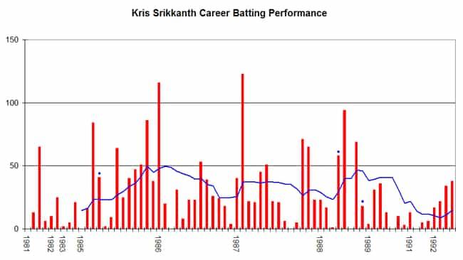Krishnamachari Srikkanth is listed (or ranked) 4 on the list Famous College Of Engineering, Guindy Alumni