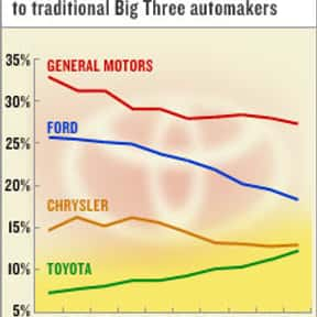 Toyota Motor Corporation (NYSE is listed (or ranked) 11 on the list The Best American Companies To Invest In