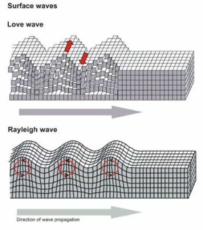 Waves is listed (or ranked) 4 on the list 10 Things to Know About Earthquakes