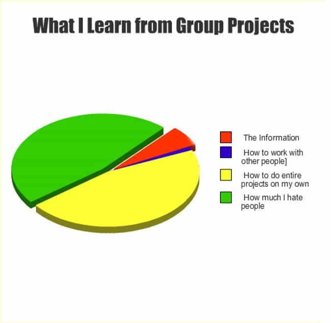 What I Learn From Group ... is listed (or ranked) 1 on the list 26 Hilarious Graphs That Everyone Can Relate To