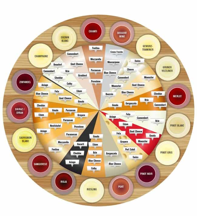 Wine and Cheese Wheel is listed (or ranked) 1 on the list 35 Awesome and Informative Food Infographics