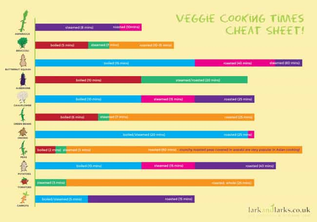 How Long to Cook Vegetables is listed (or ranked) 4 on the list 35 Awesome and Informative Food Infographics
