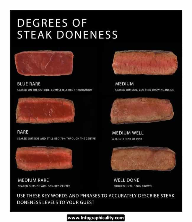 Steak Doneness is listed (or ranked) 3 on the list 35 Awesome and Informative Food Infographics
