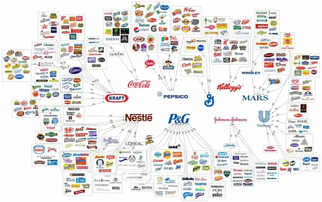 Food Company Ownership is listed (or ranked) 2 on the list 35 Awesome and Informative Food Infographics