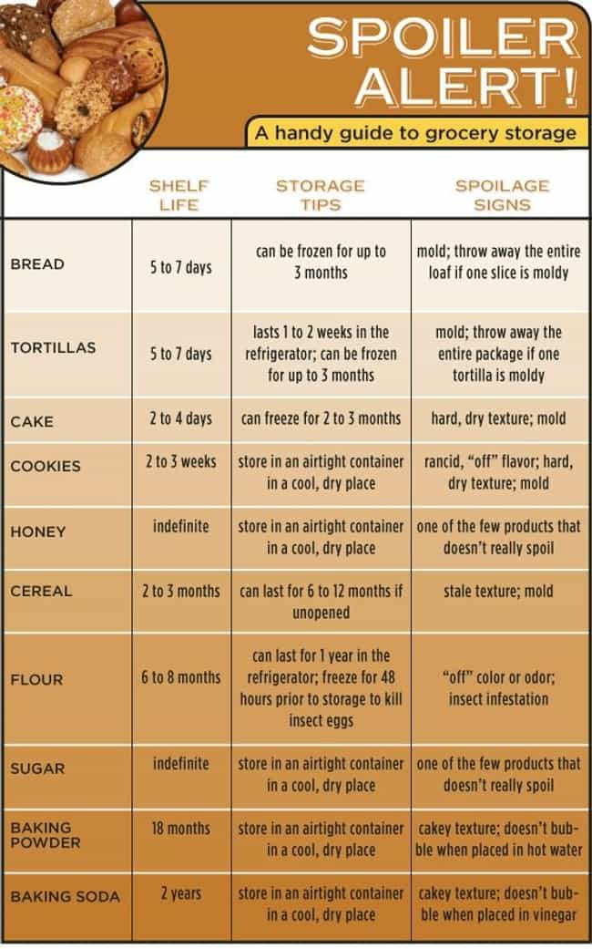 Know Your Food's Limits is listed (or ranked) 4 on the list 34 Genius Grocery Shopping Hacks