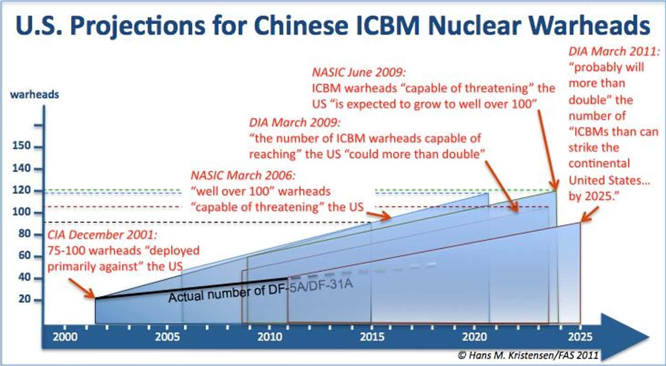 They Have Hundreds of Nuclear  is listed (or ranked) 2 on the list Frightening Facts About the Chinese Military