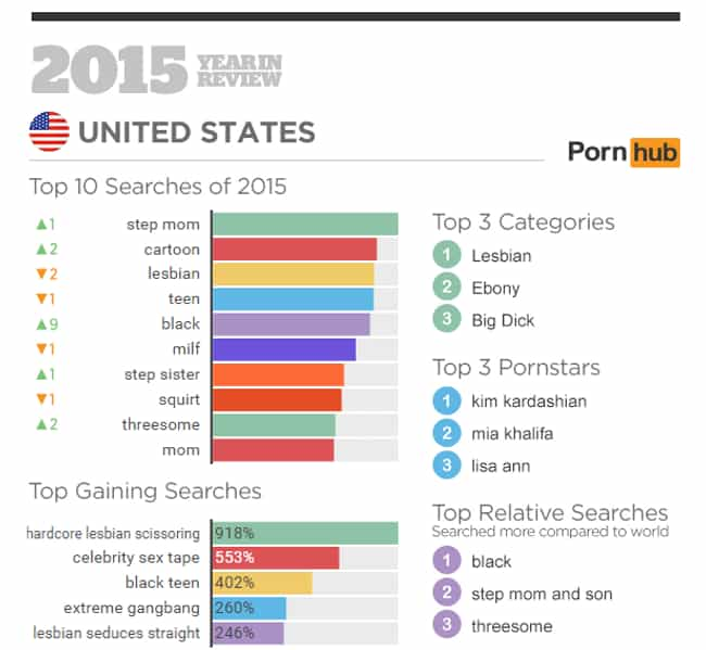 Every Country has Vastly Diffe... is listed (or ranked) 3 on the list Things You Didn't Know About Pornhub