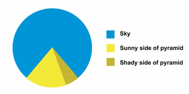 Pyramid Scheme is listed (or ranked) 1 on the list The Funniest Pie Charts Ever Made
