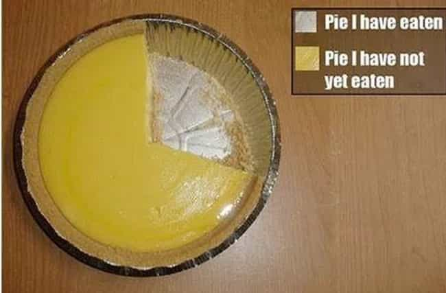 Pie Not is listed (or ranked) 2 on the list The Funniest Pie Charts Ever Made