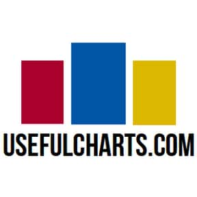 Usefulcharts.com is listed (or ranked) 20 on the list The Best Geek Blogs On The Internet