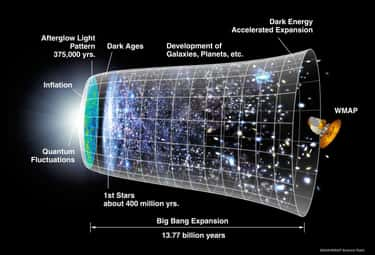 Time Is A Dimension is listed (or ranked) 2 on the list Scientific Theories And Facts That Prove Time Is Way Weirder Than You Think