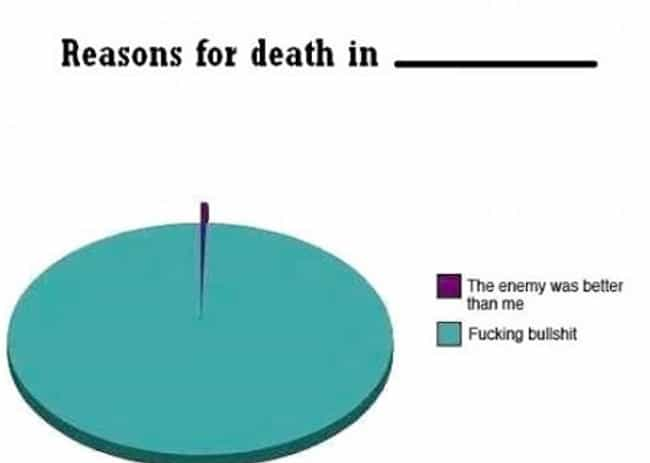 Reasons For Death is listed (or ranked) 2 on the list 25 Of The Funniest First Person Shooter Memes On The Internet