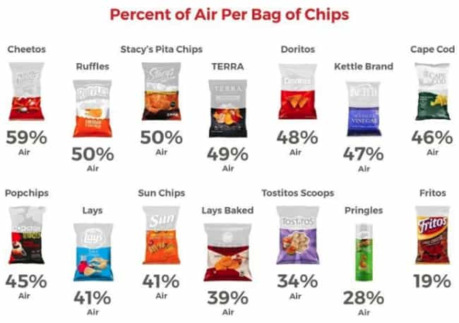 Fritos Are Triumphant is listed (or ranked) 2 on the list 27 Infographics Fascinating Enough For People Who Hate Reading