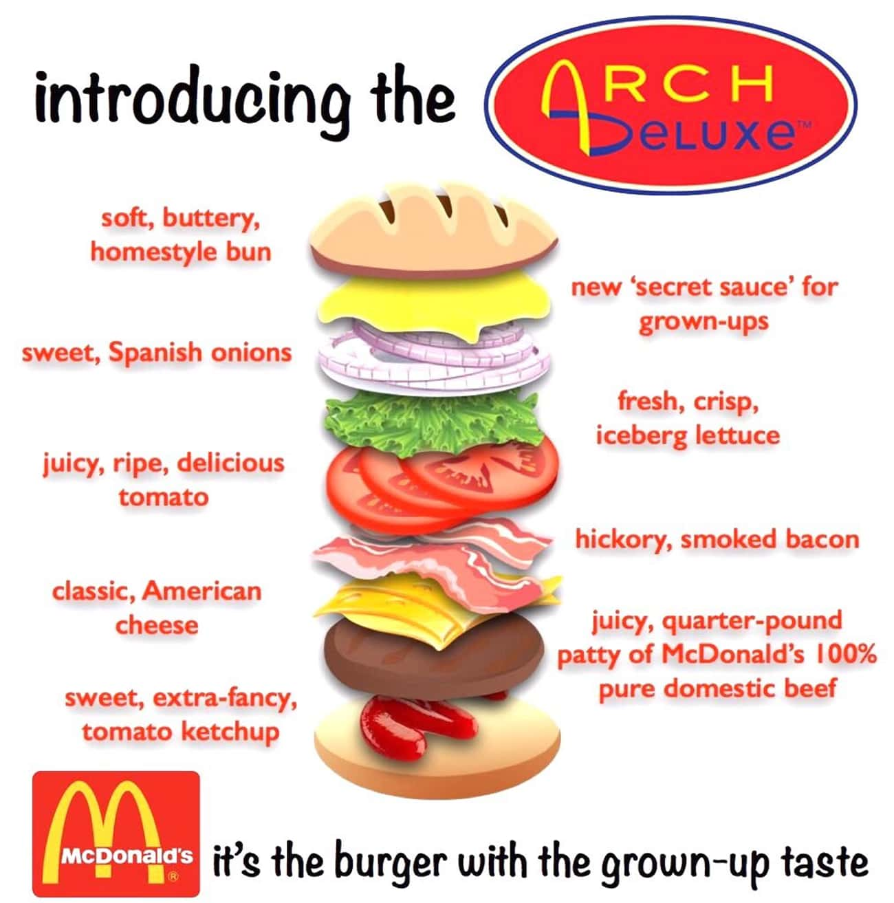 The Sandwich Featured New 'Gro is listed (or ranked) 3 on the list The Rise And Fall Of The Arch Deluxe, McDonald's Most Ambitious Failure