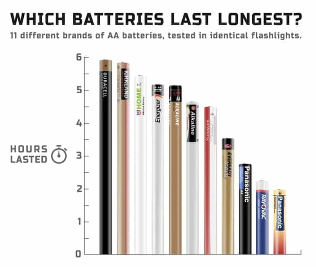 Battery Lifespan is listed (or ranked) 1 on the list 21 Interesting Charts That Made Us Laugh And Think About Things Differently