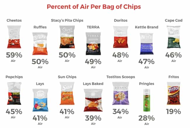 Comparing Air Percentage... is listed (or ranked) 2 on the list 21 Interesting Charts That Made Us Laugh And Think About Things Differently