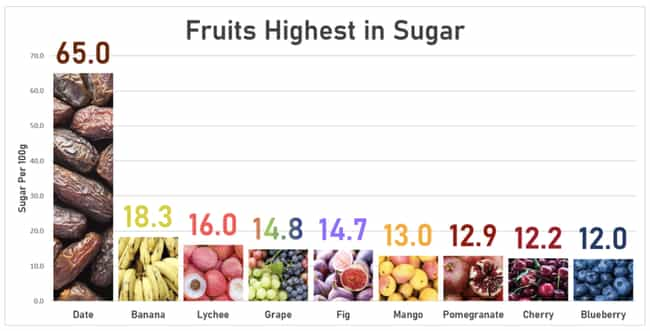 Comparing Fruits With Th... is listed (or ranked) 3 on the list 21 Interesting Charts That Made Us Laugh And Think About Things Differently