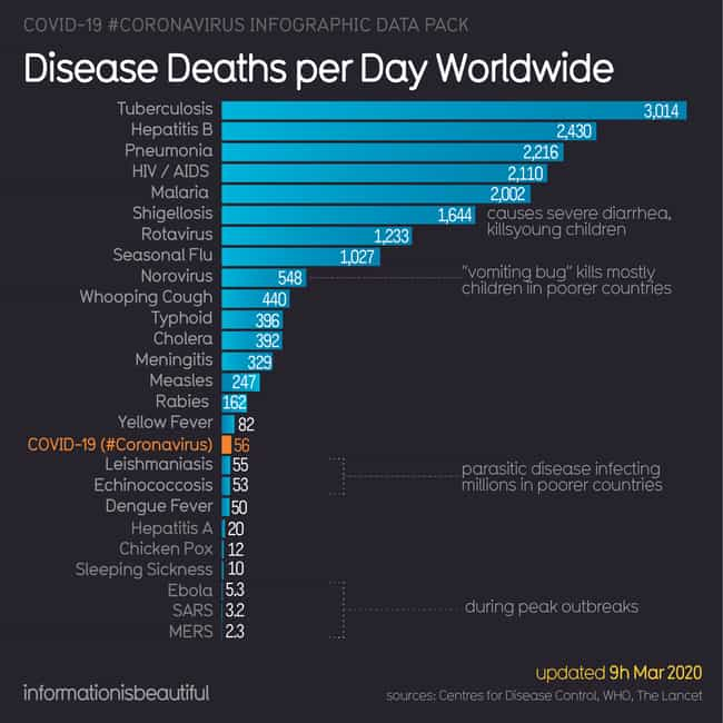 Its Fatality Compared To... is listed (or ranked) 3 on the list Eye-Opening Maps And Charts Of The SARS-CoV-2 Virus That Made Us Say 'Whoa'